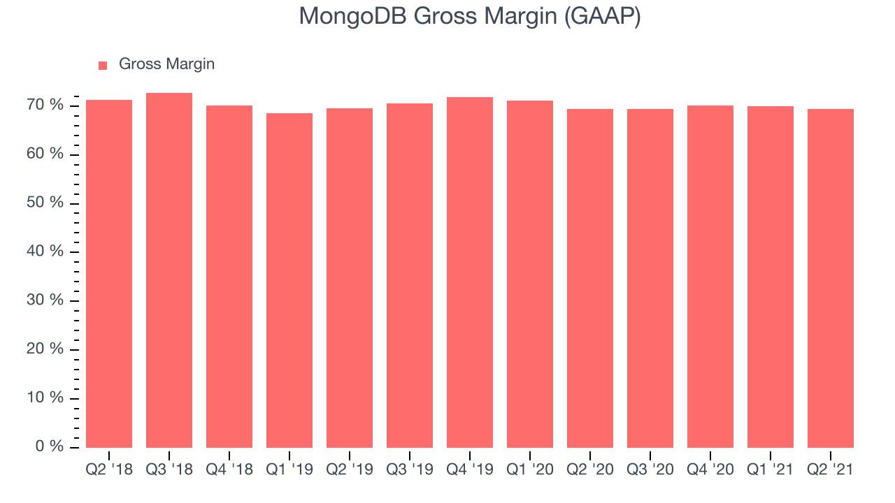MongoDB Gross Margin (GAAP)