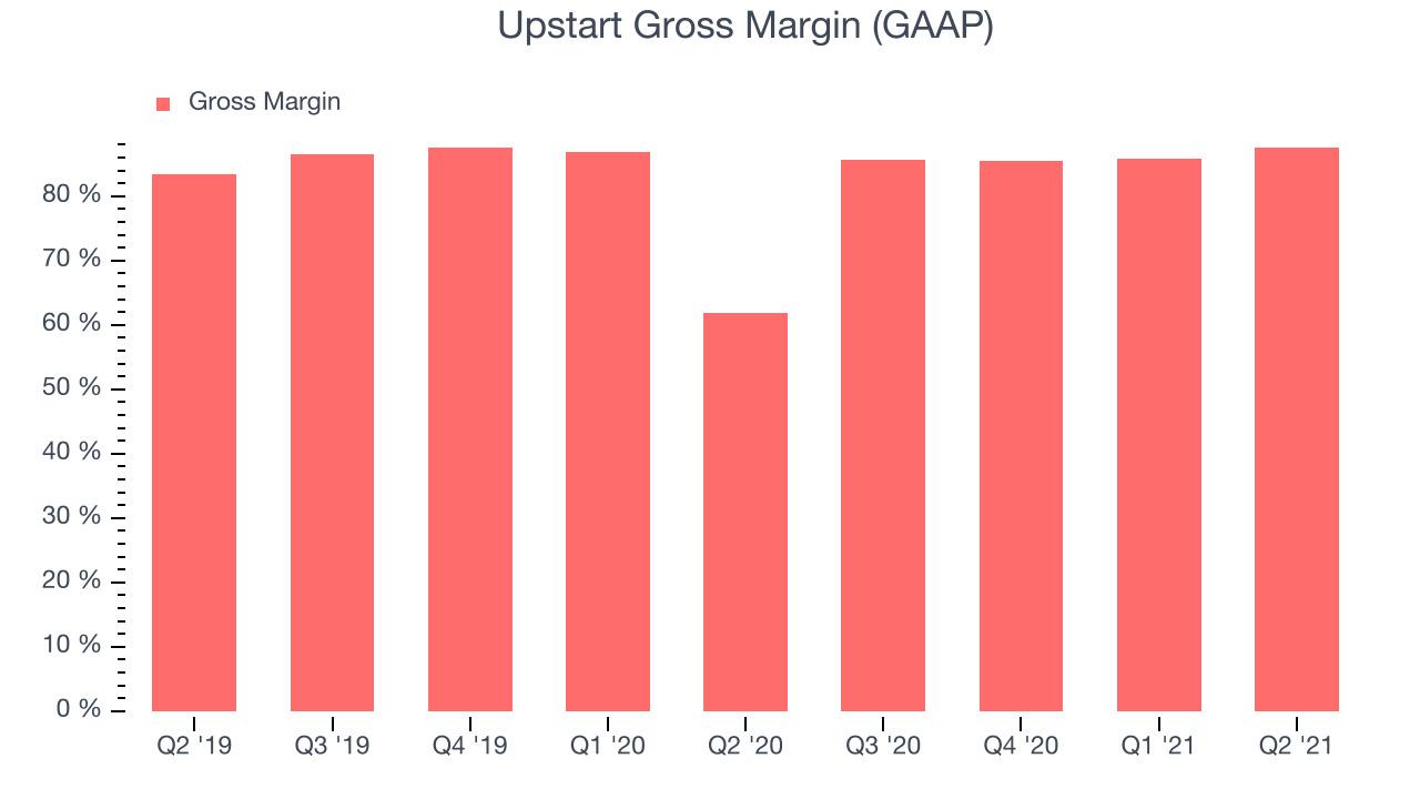 Upstart Gross Margin (GAAP)