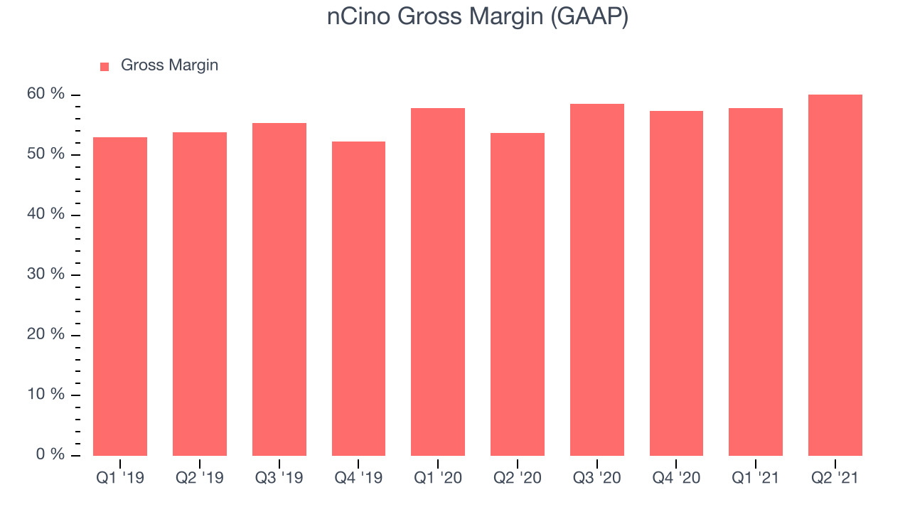 nCino Gross Margin (GAAP)
