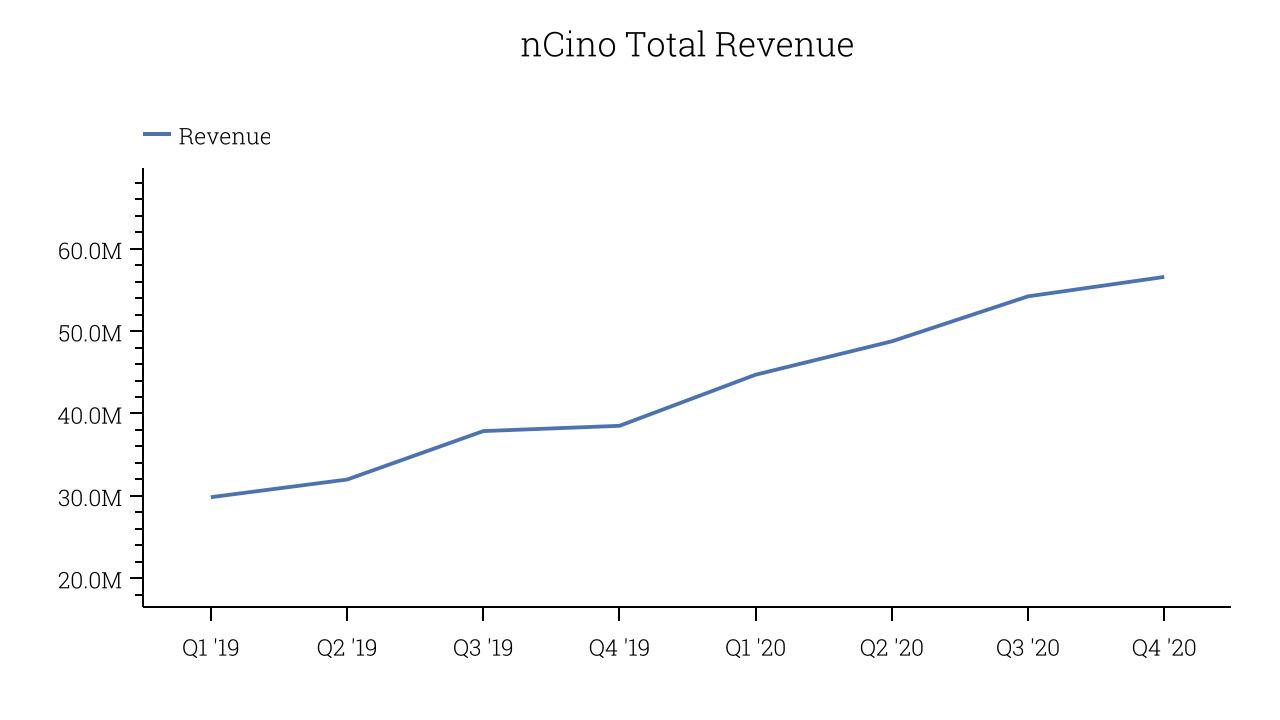 nCino Total Revenue