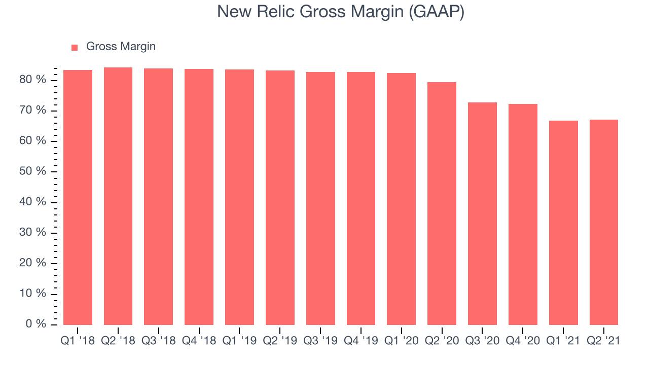 New Relic Gross Margin (GAAP)