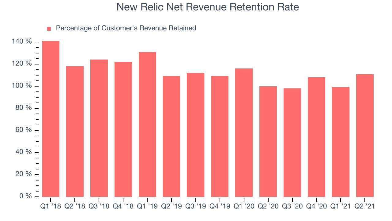 New Relic Net Revenue Retention Rate