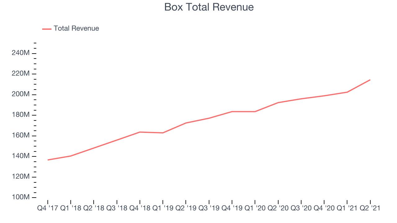 Box Total Revenue