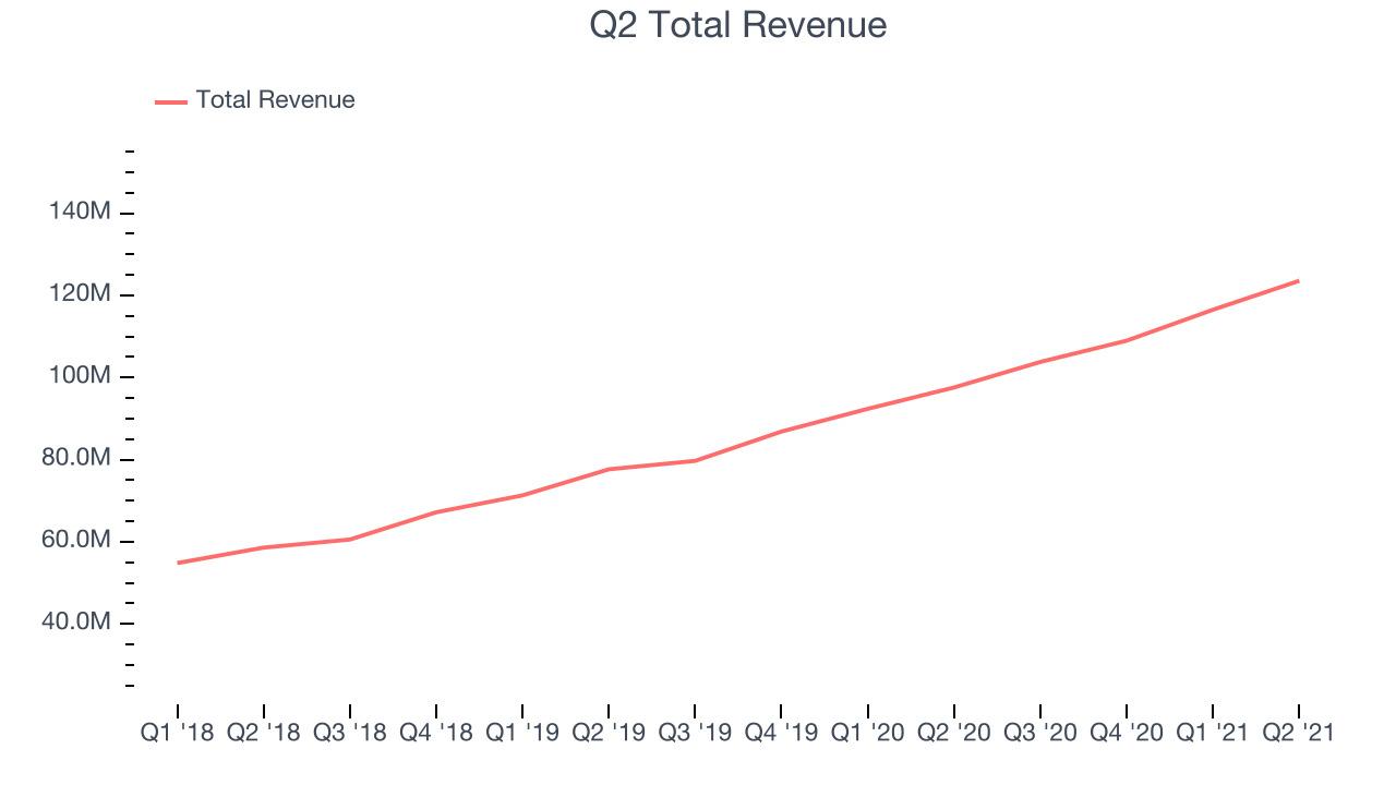 Q2 Total Revenue