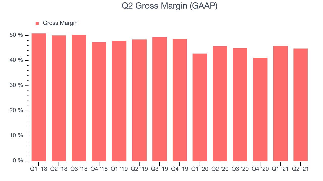 Q2 Gross Margin (GAAP)