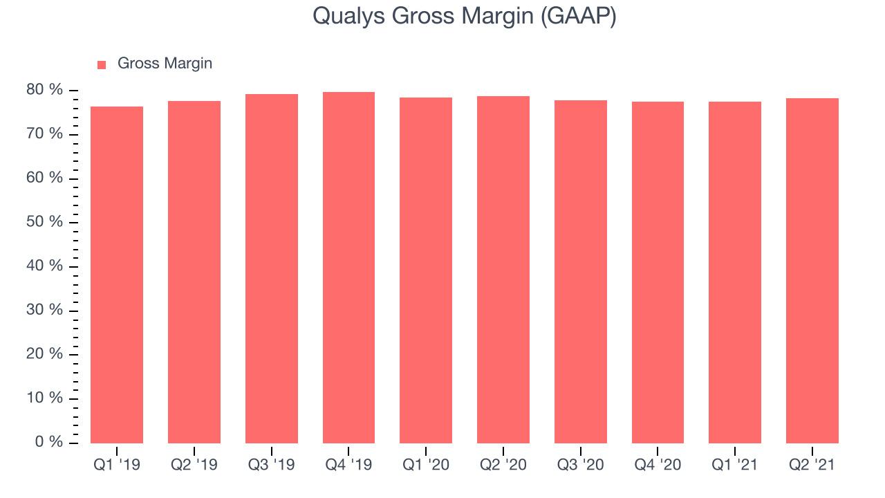Qualys Gross Margin (GAAP)