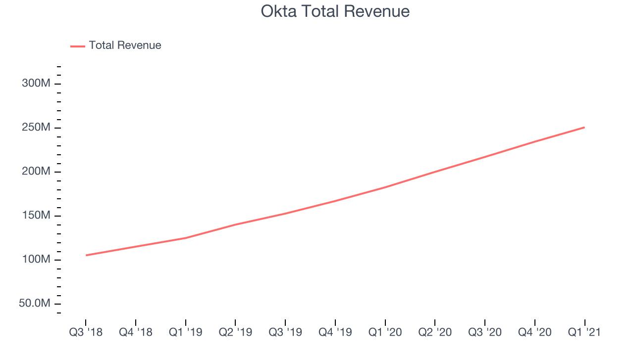 Okta Total Revenue