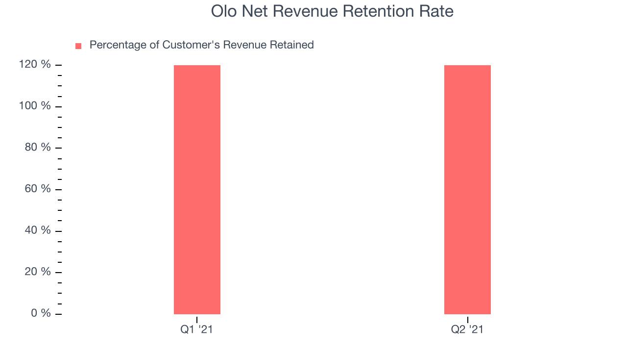 Olo Net Revenue Retention Rate