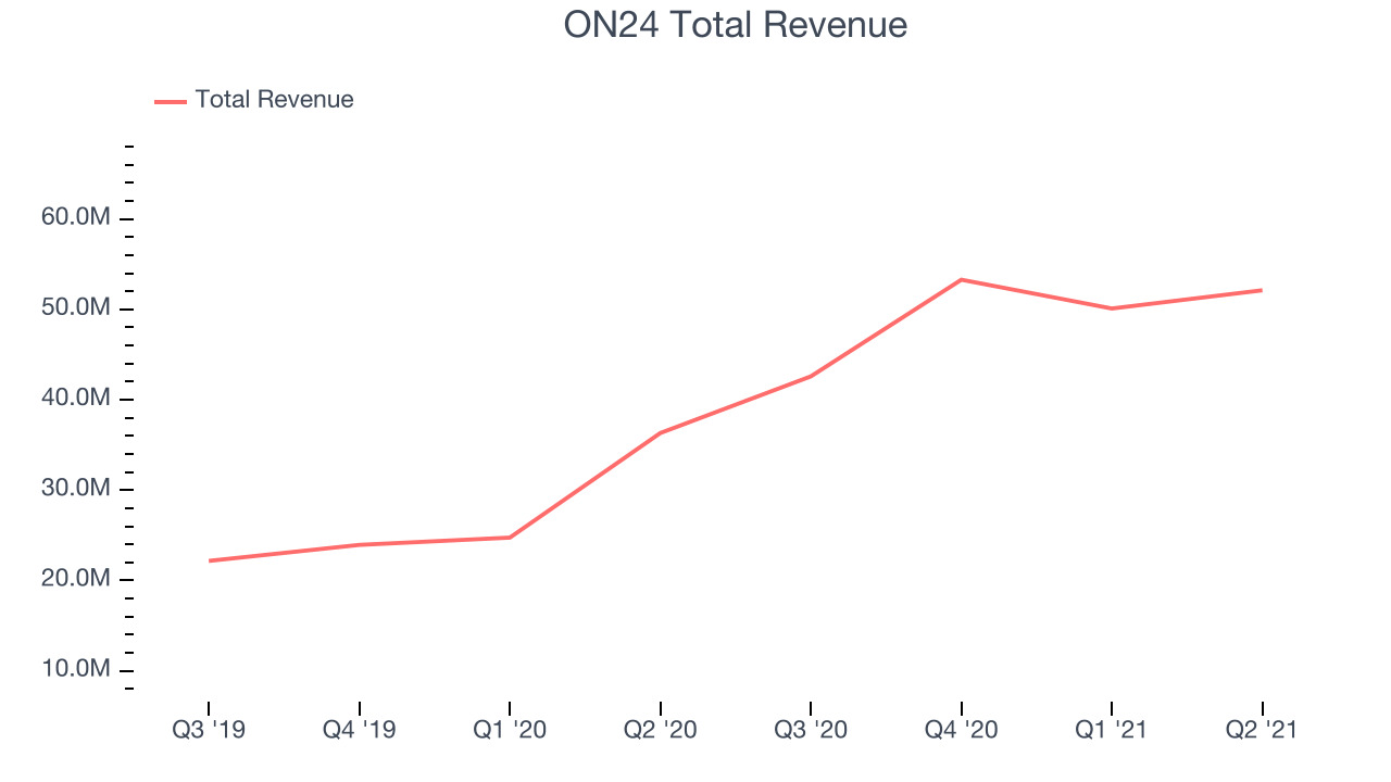 ON24 Total Revenue