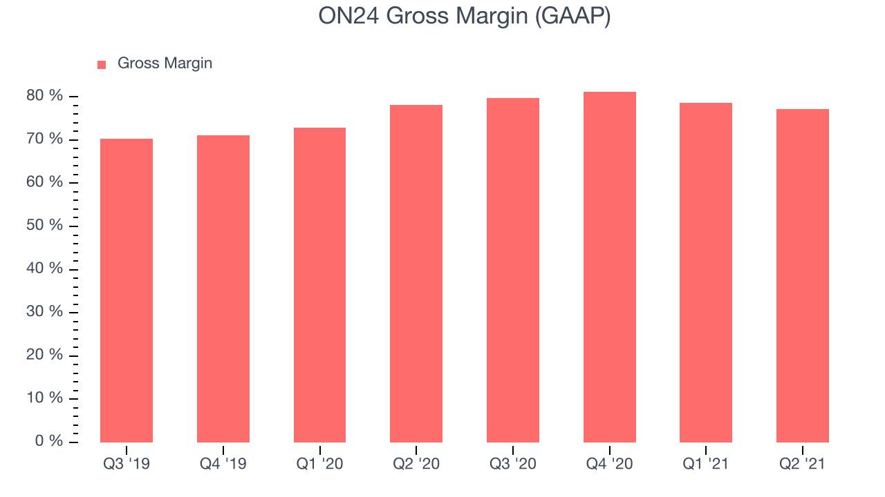 ON24 Gross Margin (GAAP)