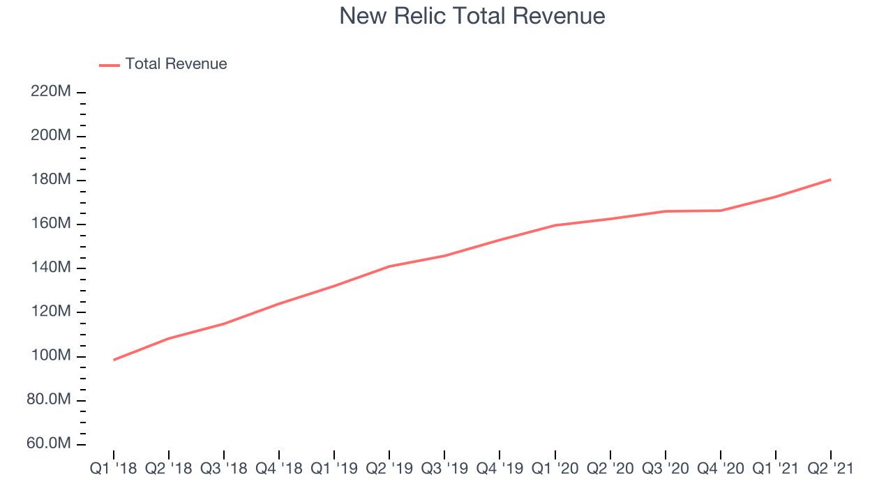 New Relic Total Revenue