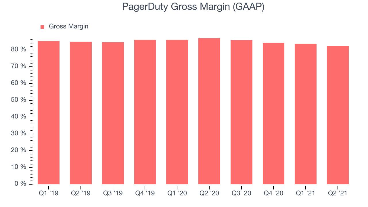 PagerDuty Gross Margin (GAAP)