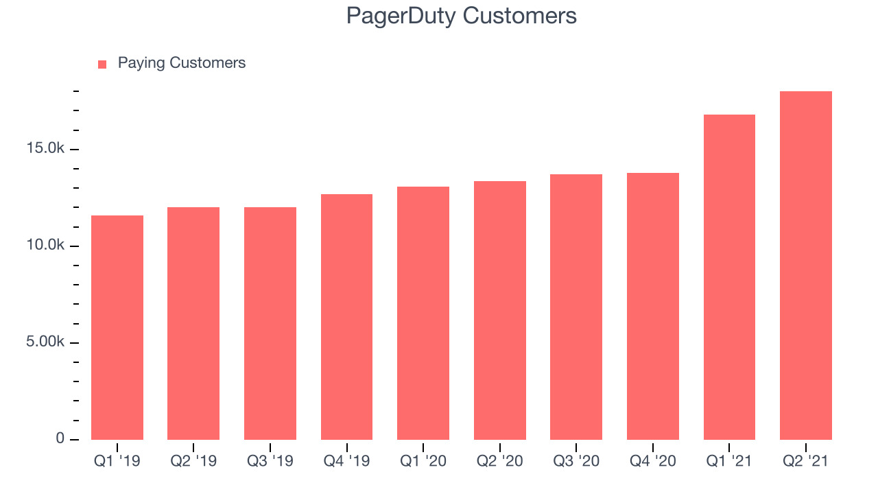 PagerDuty Customers