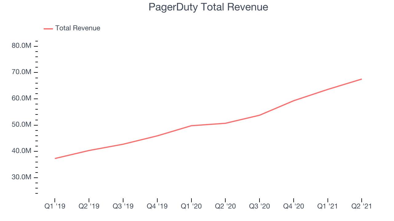 PagerDuty Total Revenue