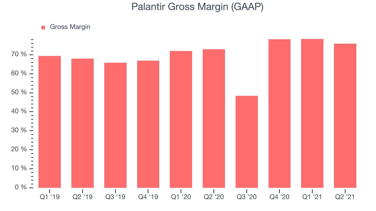 Palantir Gross Margin (GAAP)