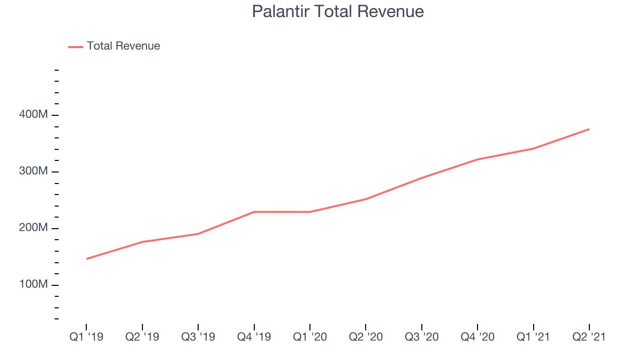 Palantir Total Revenue