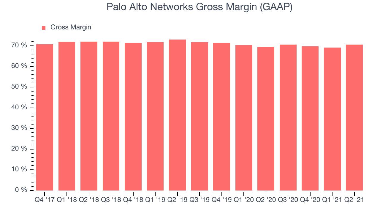 Palo Alto Networks Gross Margin (GAAP)