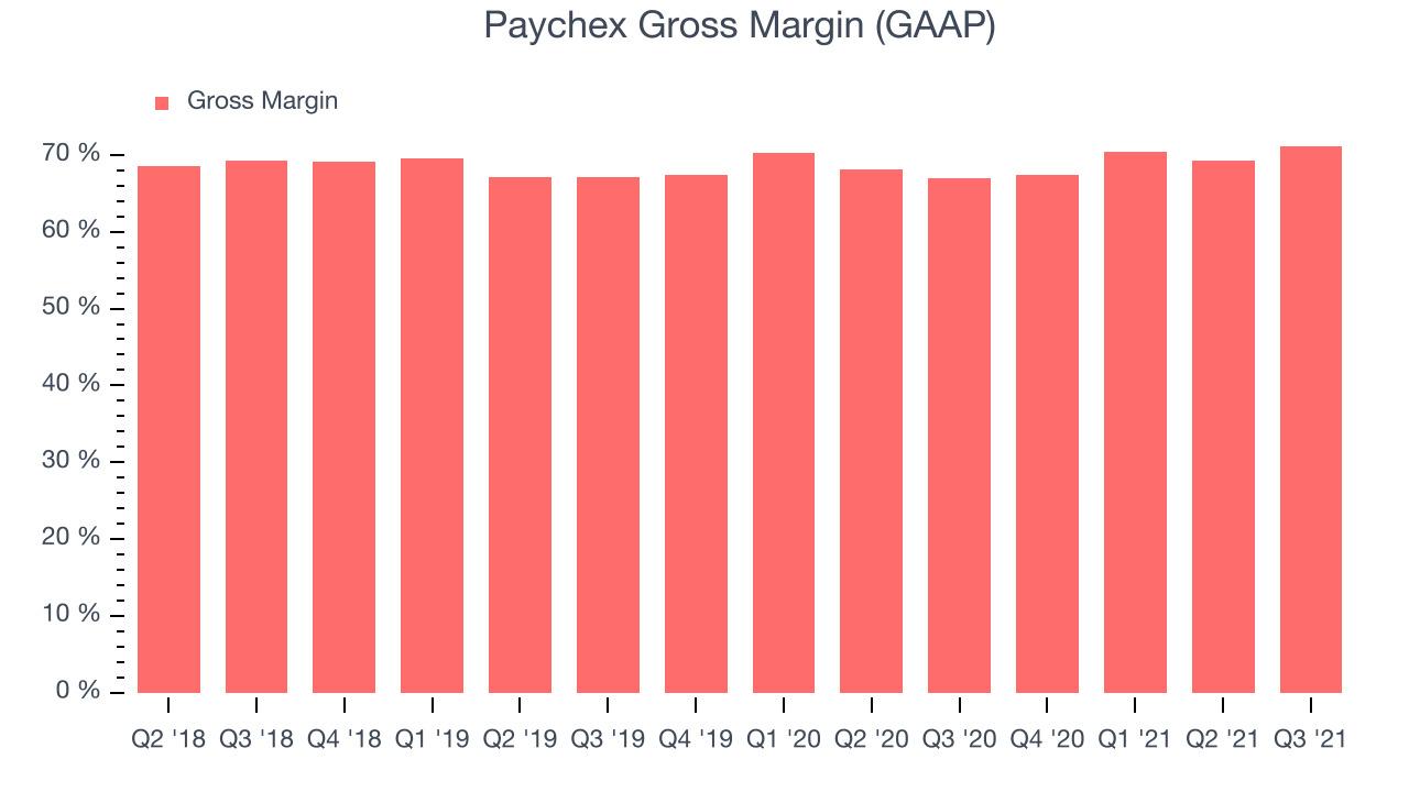 Paychex Gross Margin (GAAP)