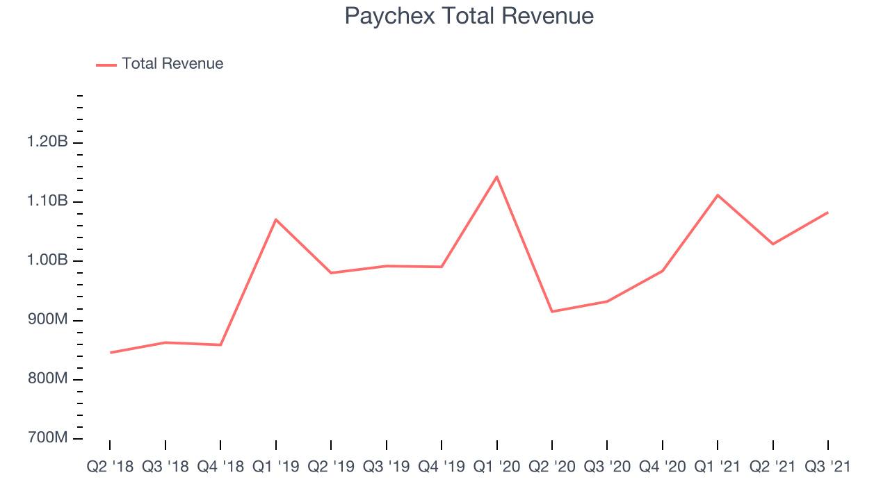 Paychex Total Revenue