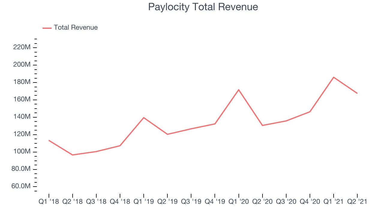 Paylocity Total Revenue