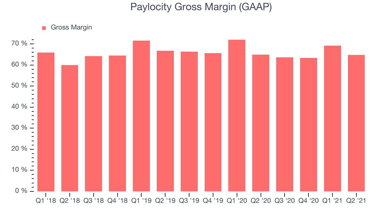 Paylocity Gross Margin (GAAP)