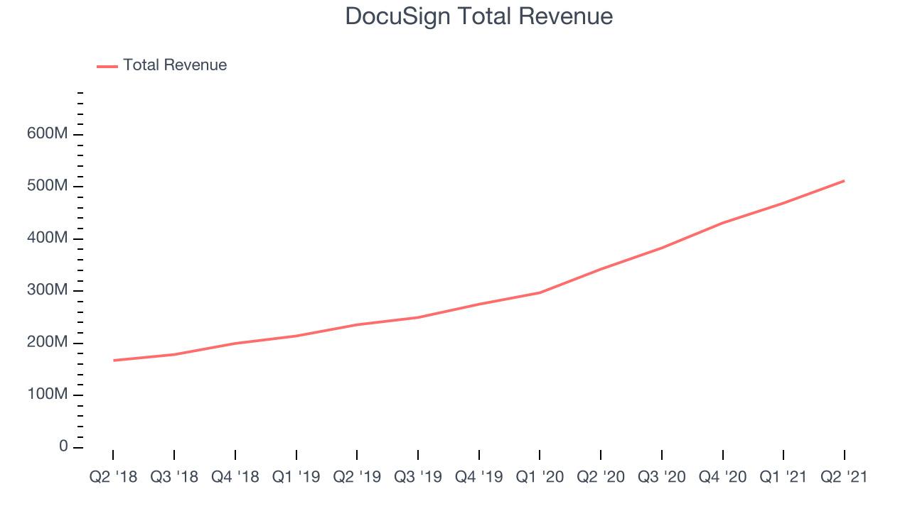DocuSign Total Revenue