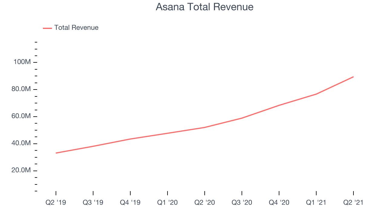Asana Total Revenue