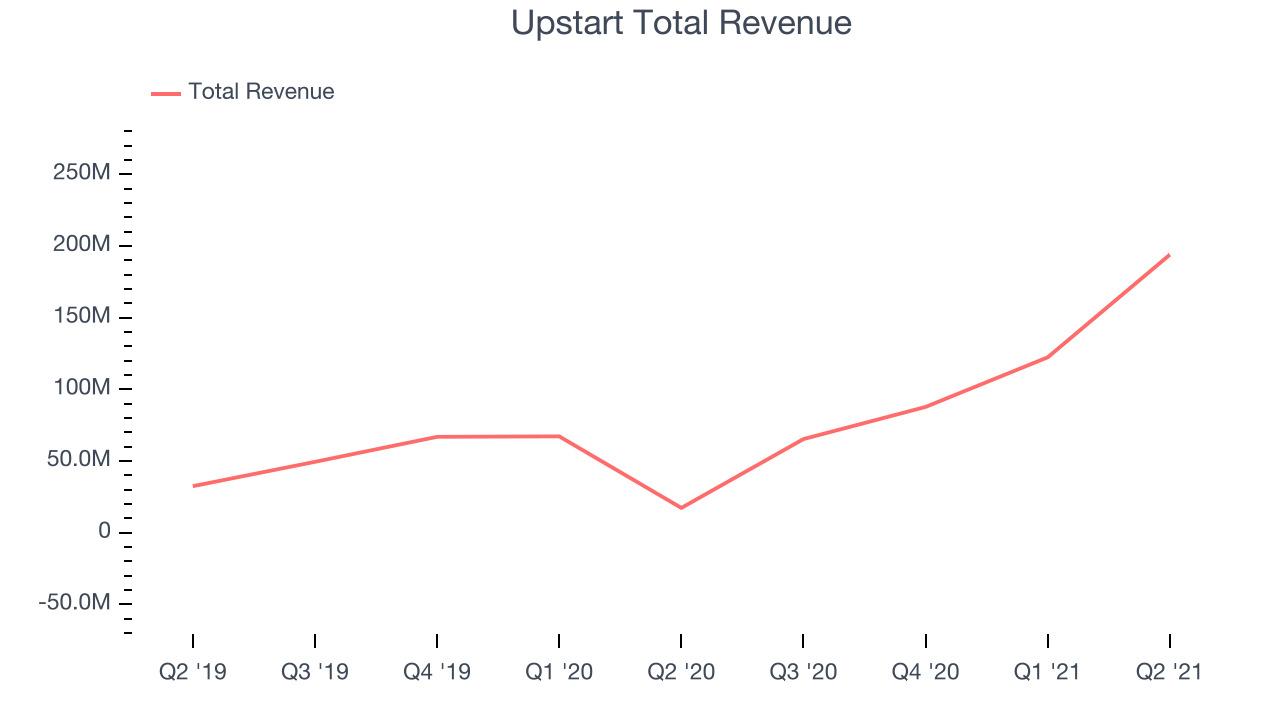 Upstart Total Revenue