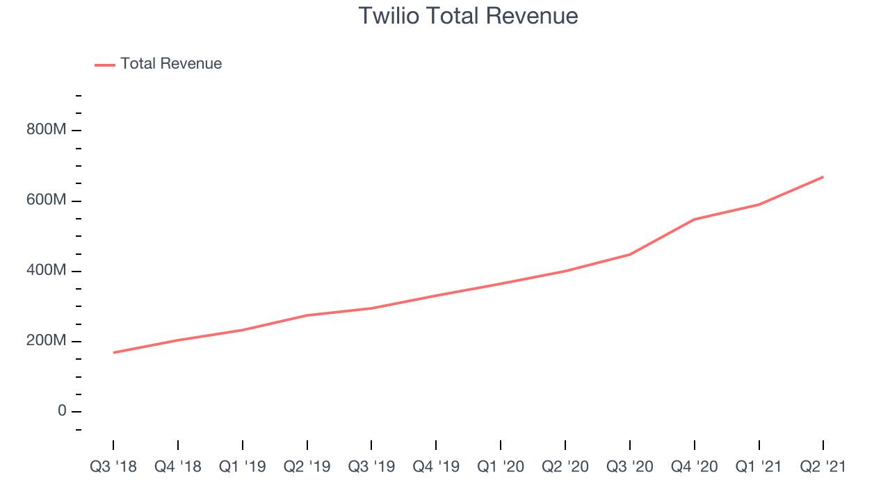 Twilio Total Revenue