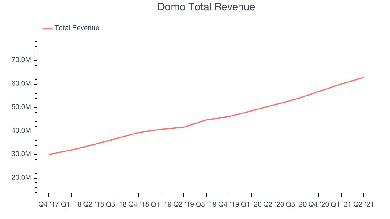 Domo Total Revenue