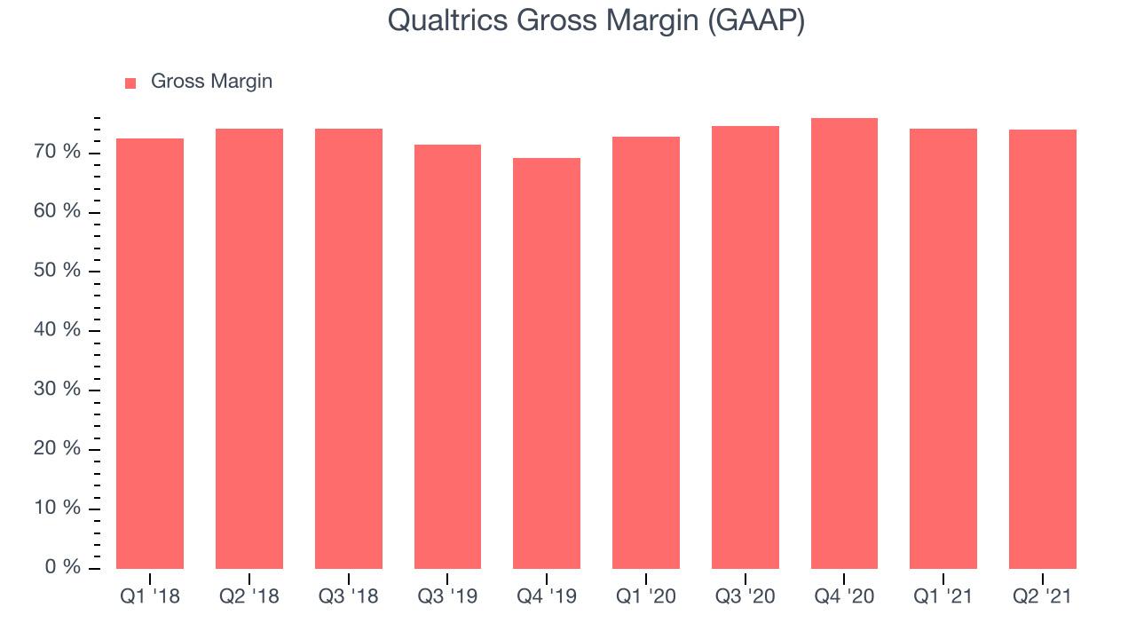 Qualtrics Gross Margin (GAAP)