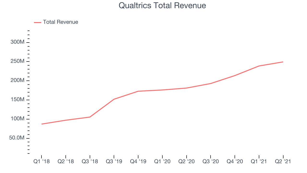 Qualtrics Total Revenue