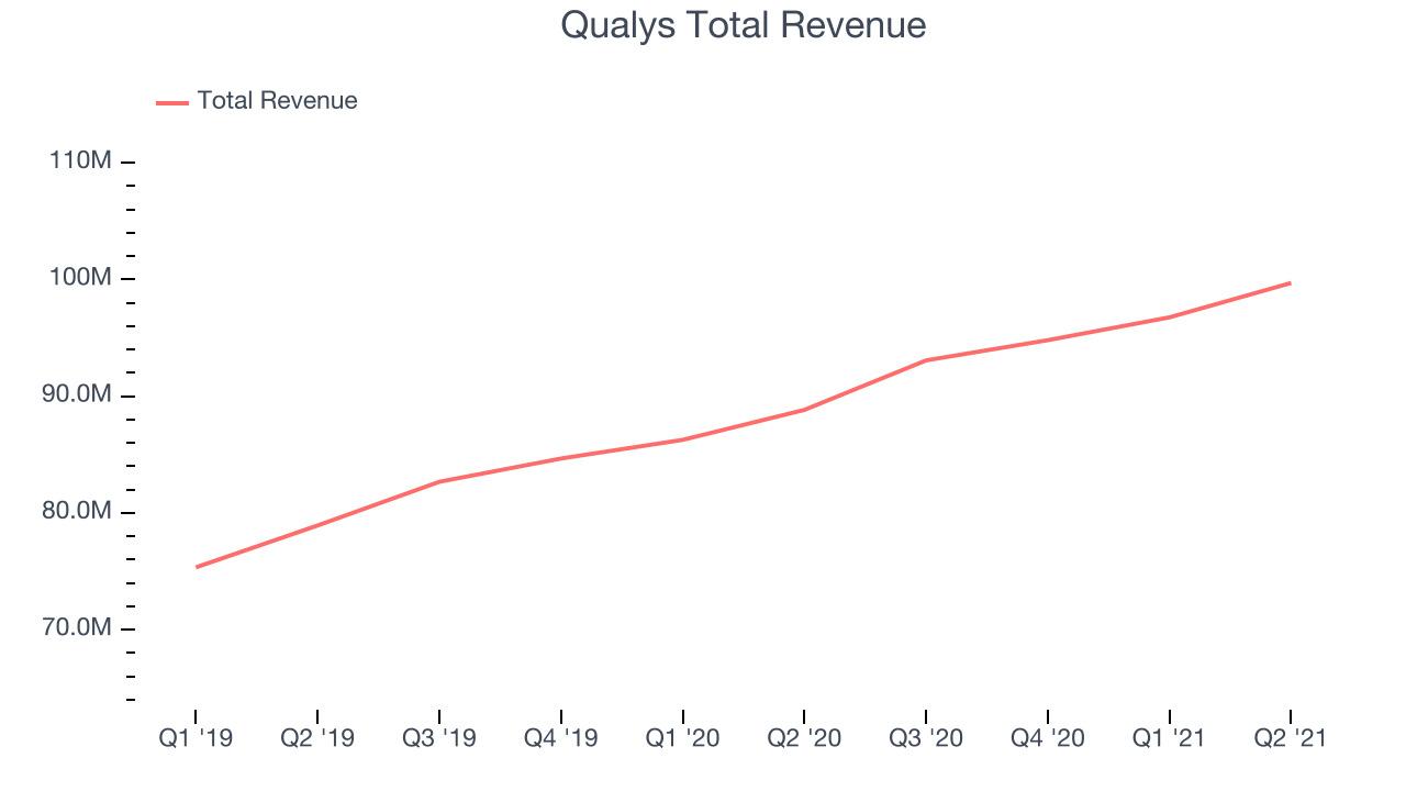 Qualys Total Revenue