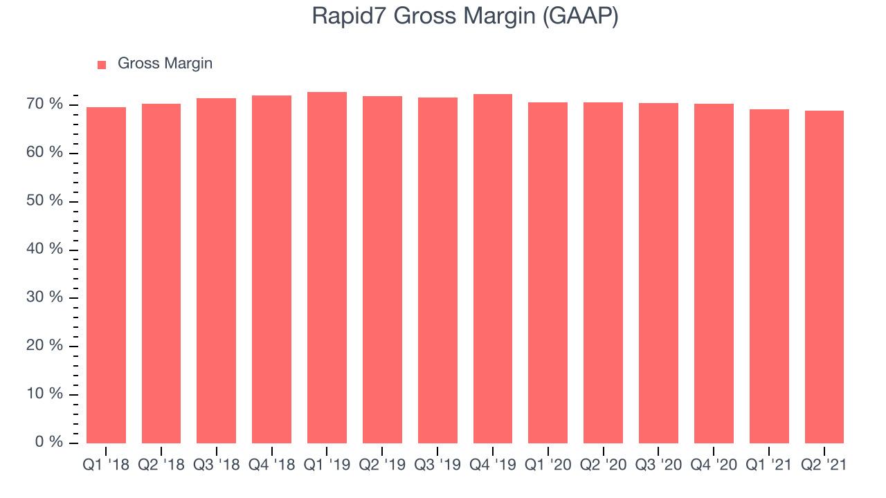 Rapid7 Gross Margin (GAAP)