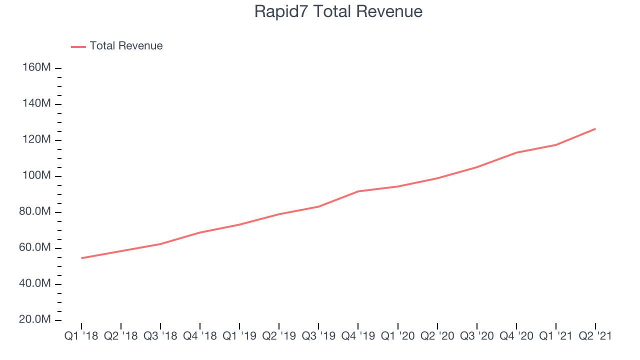 Rapid7 Total Revenue