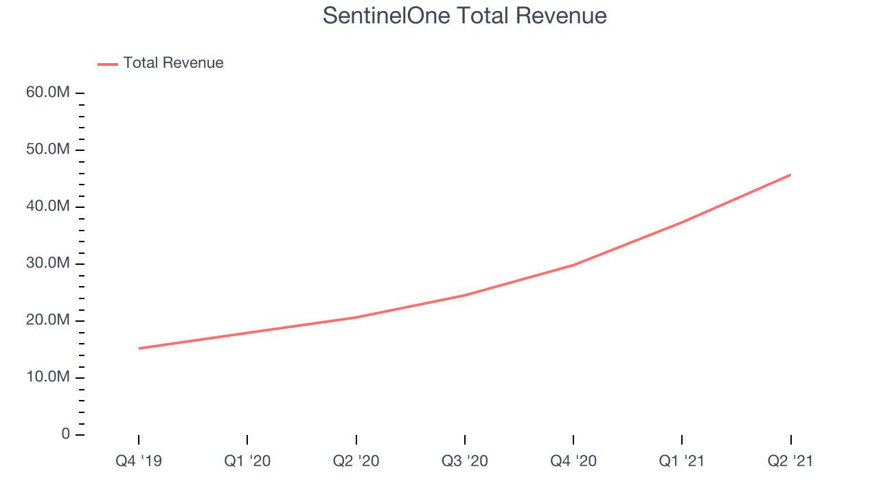 SentinelOne Total Revenue