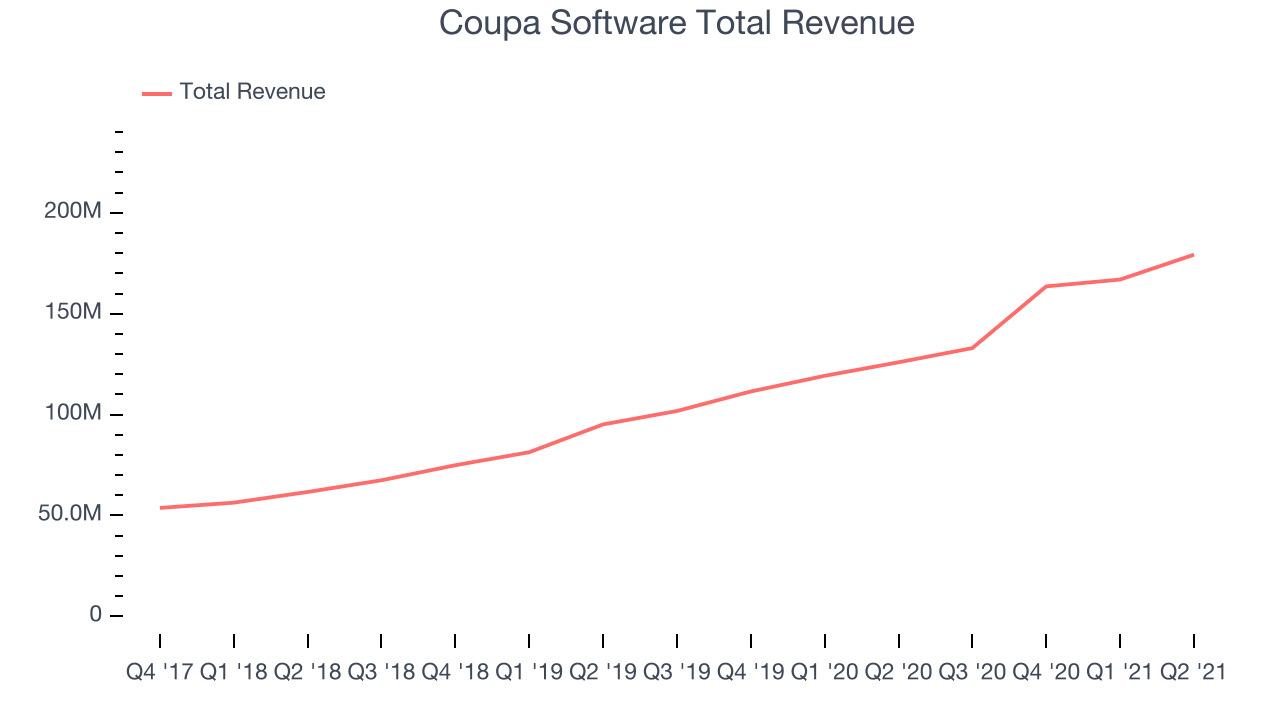 Coupa Software Total Revenue