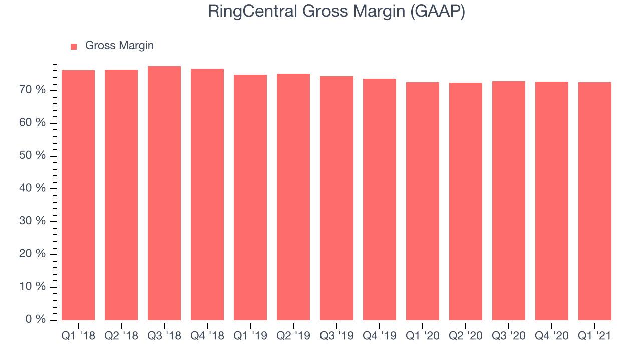 RingCentral Gross Margin (GAAP)