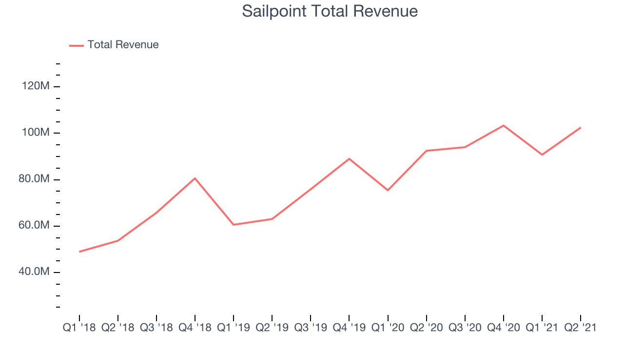 Sailpoint Total Revenue