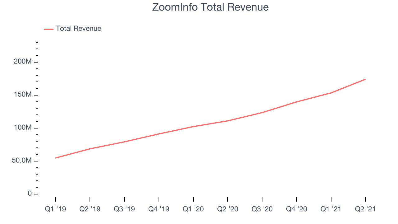 ZoomInfo Total Revenue