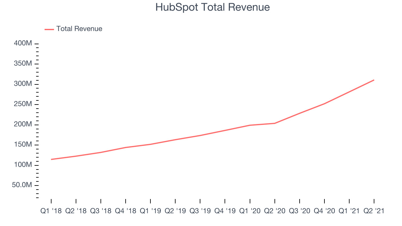 HubSpot Total Revenue