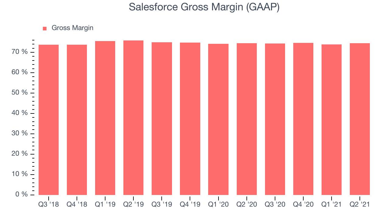 Salesforce Gross Margin (GAAP)