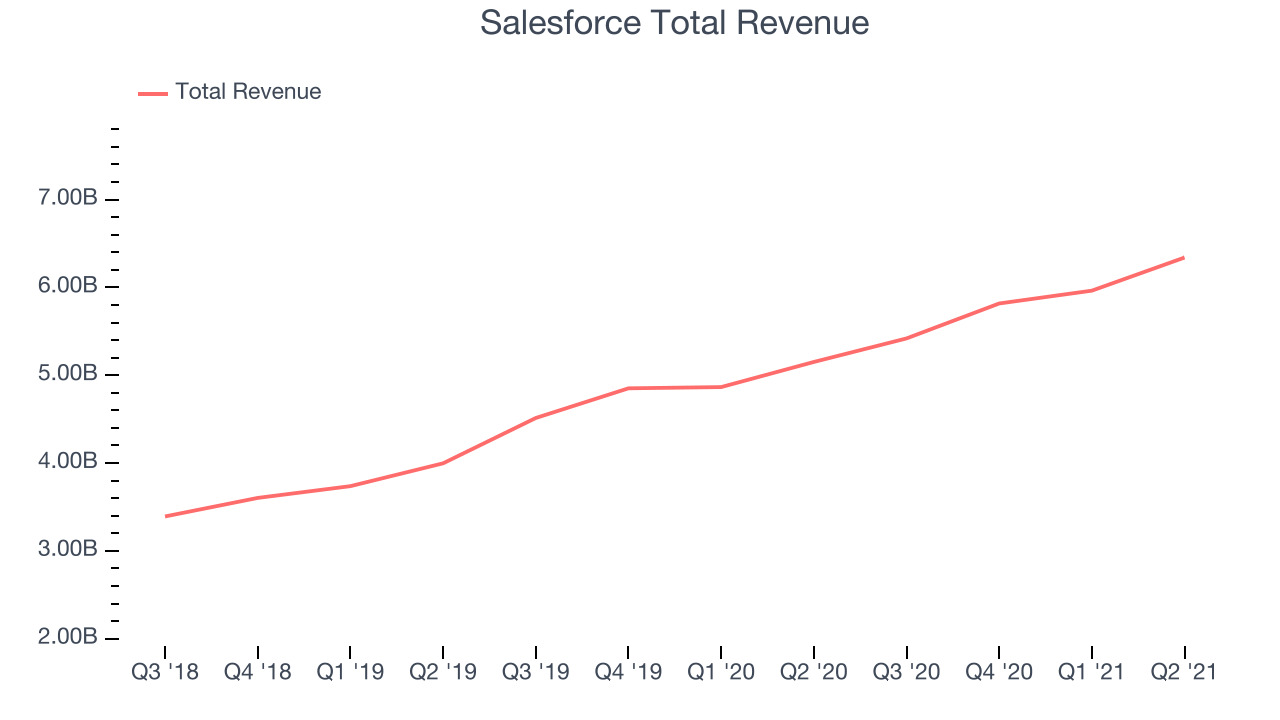 Salesforce Total Revenue