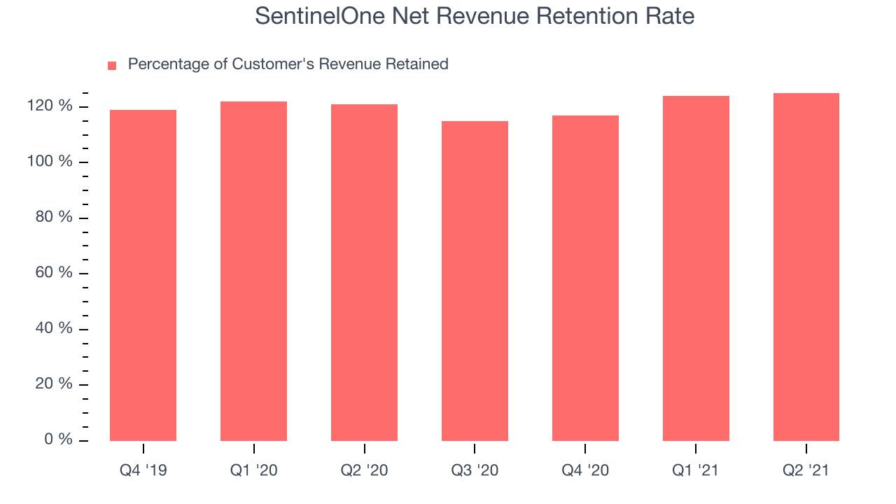 SentinelOne Net Revenue Retention Rate