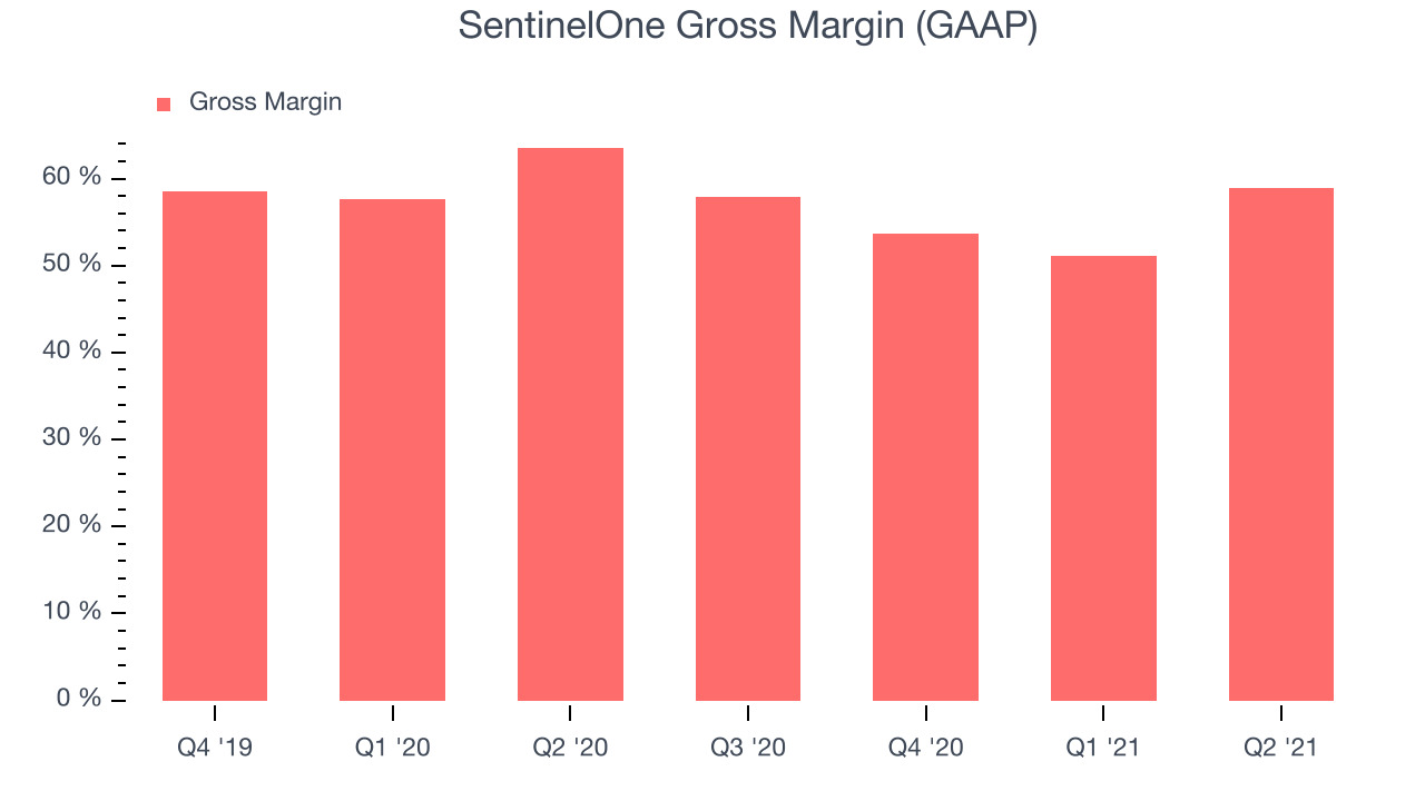 SentinelOne Gross Margin (GAAP)