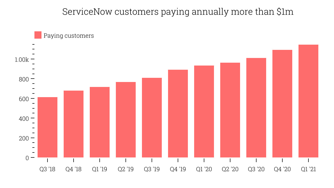 ServiceNow customers paying annually more than $1m