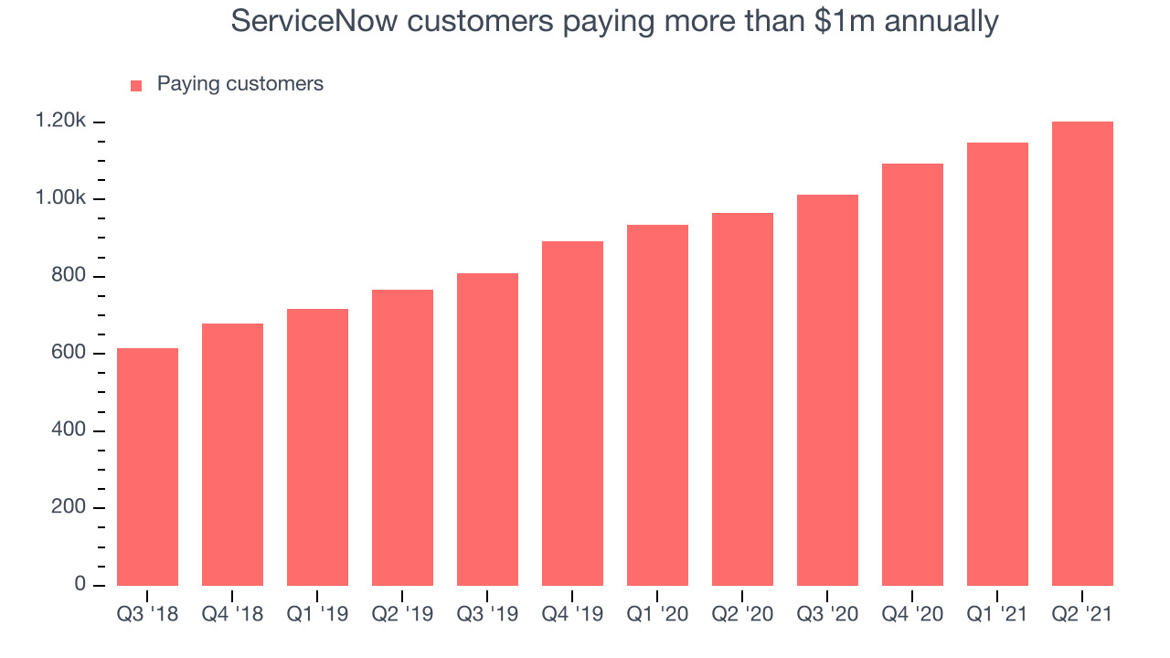 ServiceNow customers paying more than $1m annually