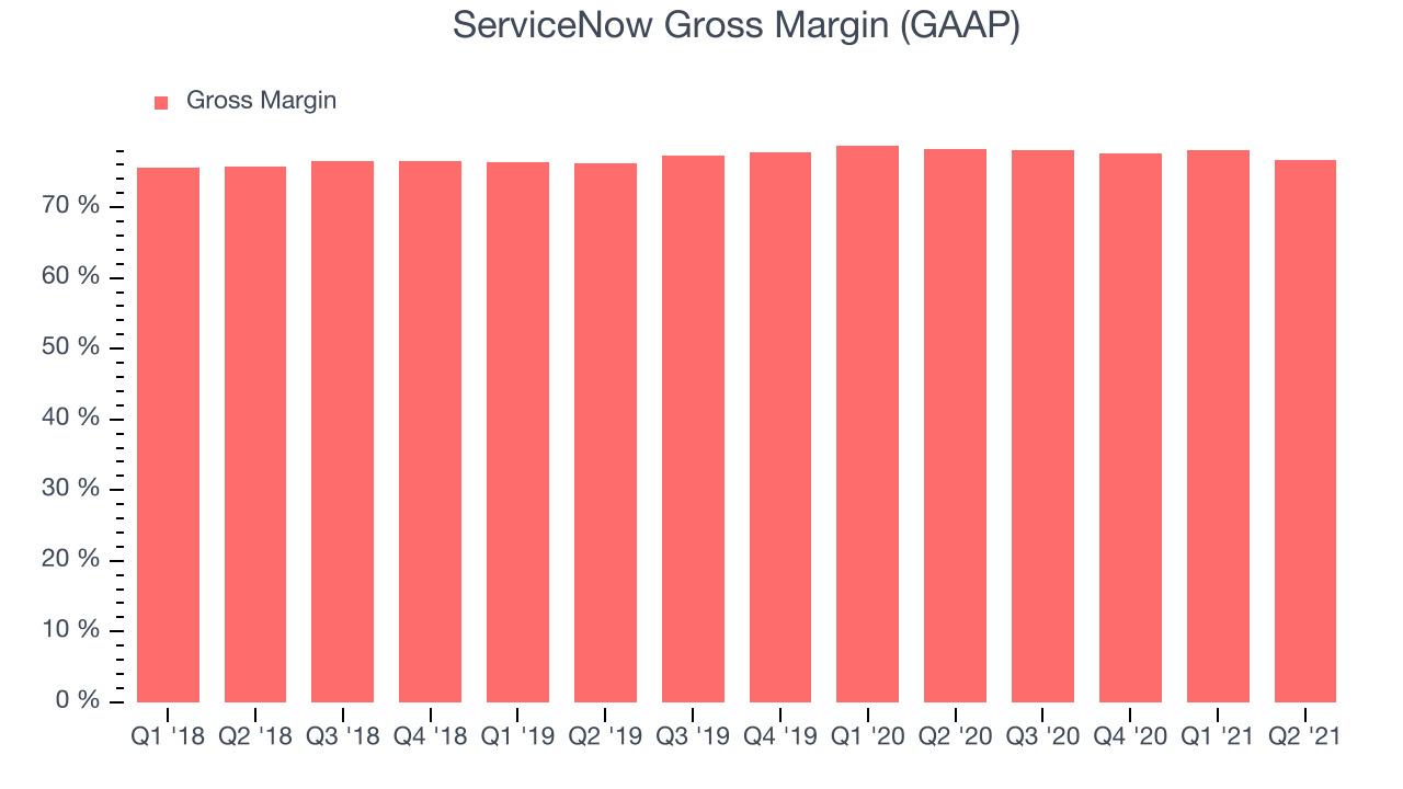 ServiceNow Gross Margin (GAAP)