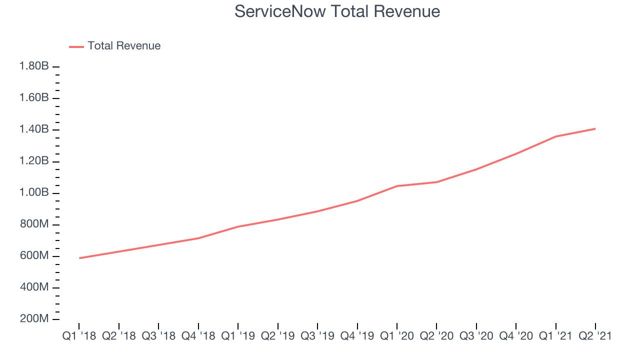 ServiceNow Total Revenue