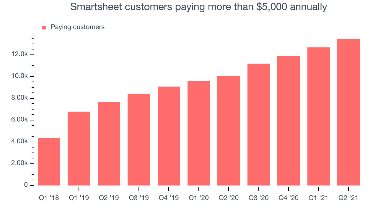 Smartsheet customers paying more than $5,000 annually